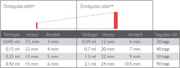 Cilinder alakú fogászati hidrogél expander